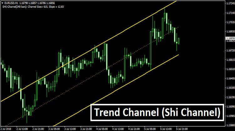 Auto Trend Line Channel Surfer Indicator Forex Metatrader 4 Mt4