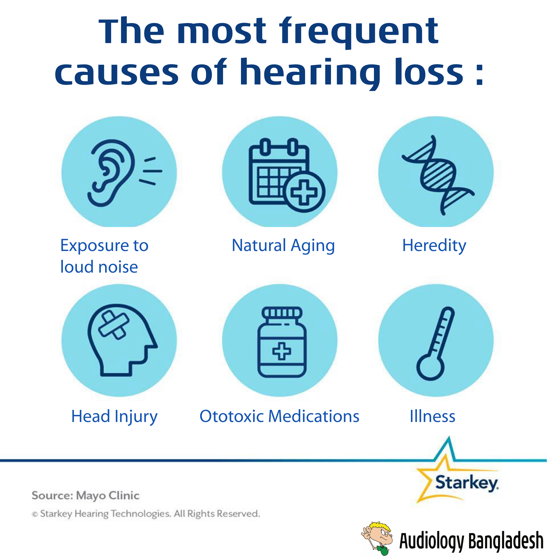 The Most Frequent Causes Of Hearing Loss Exposure To Loud Noise Natural Aging Heredity Head