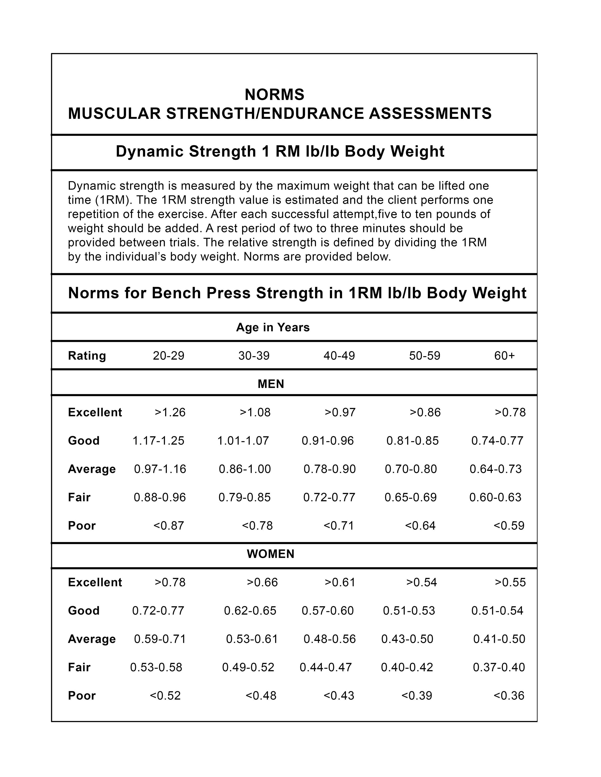 Muscle Strength And Endurance Assessment Chart Assessment Muscle Bench Press