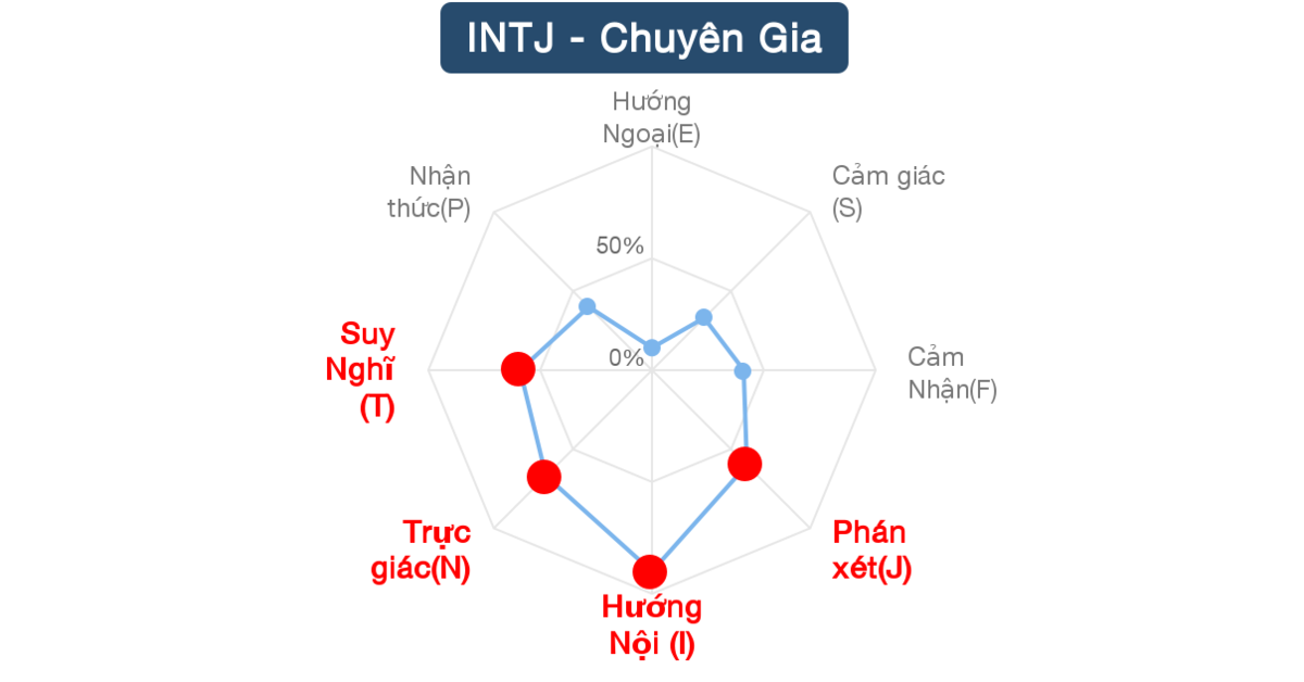 Tôi là 【Chuyên Gia (INTJ)】! Còn bạn thì sao?