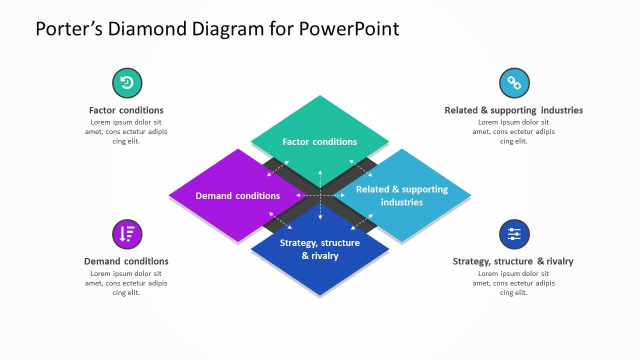 What is the Porter Diamond? The template does more than just ...