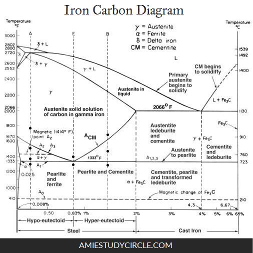 Iron carbon diagram engineering concepts pinterest diagram iron carbon diagram ccuart Choice Image