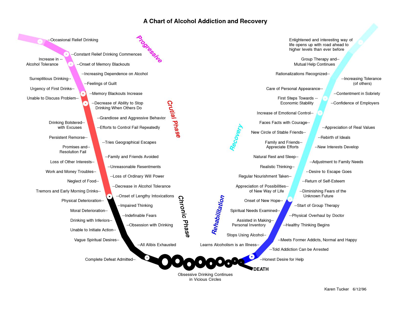 Drug Addiction Recovery Worksheet Spanish