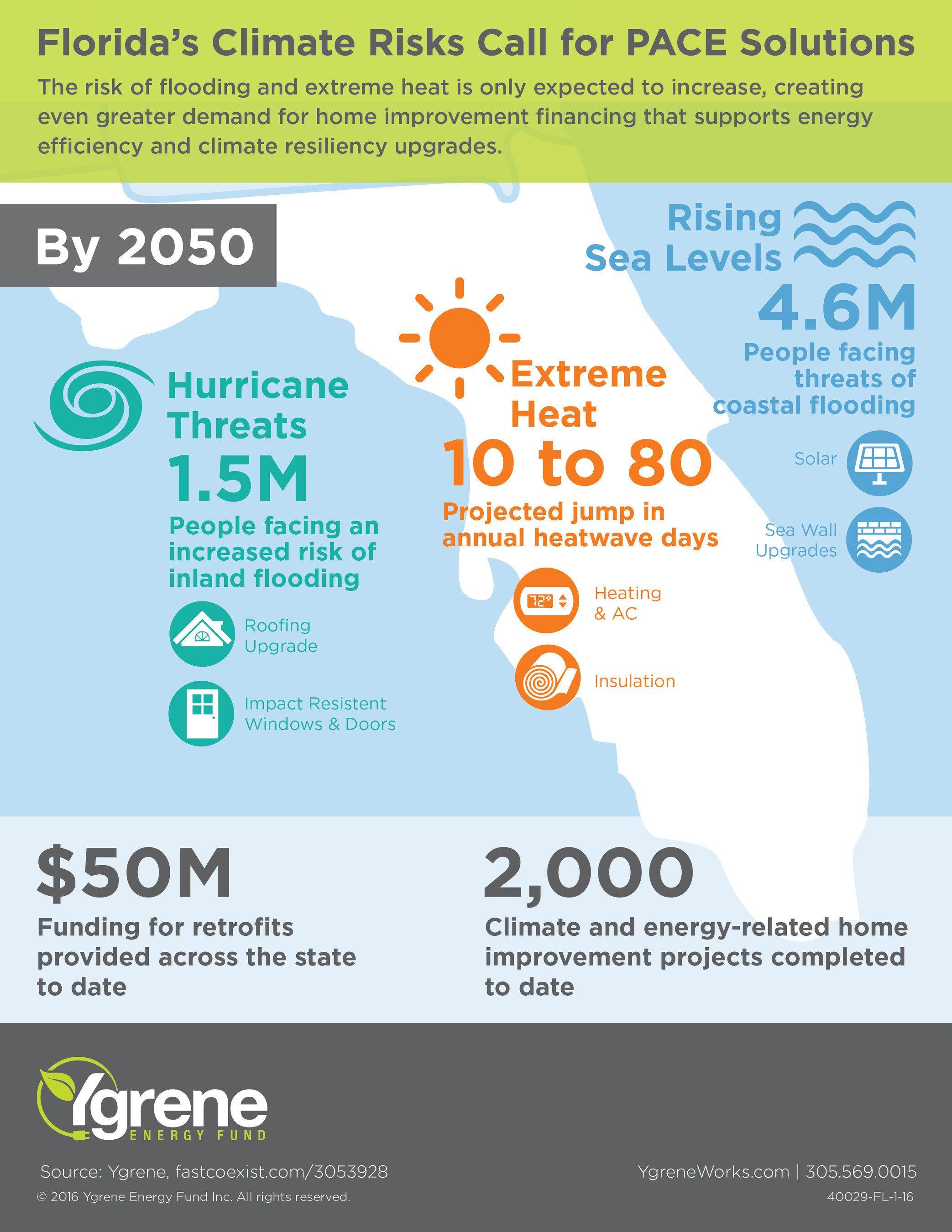 324 Million In Economic Stimuli Across Florida Thanks To