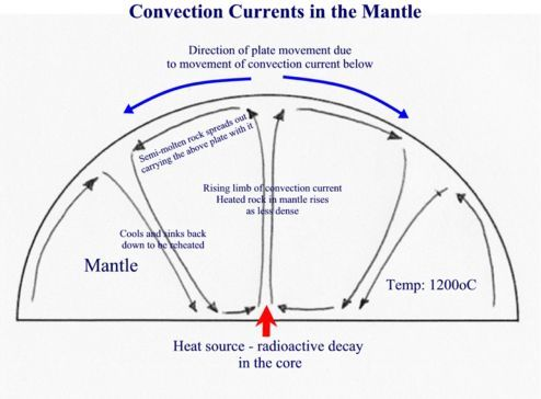 Convection Currents Diagram Earth Science Pinterest Earth