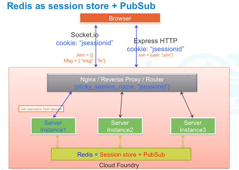 Scaling Real-time Apps on Cloud Foundry Using Node js and