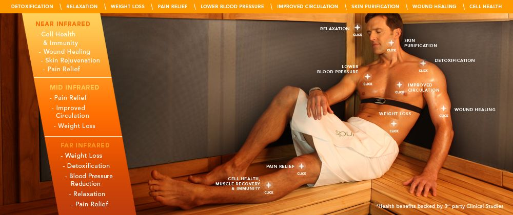 1000+ Images About Sauna Benefits On Pinterest | Health, Infrared