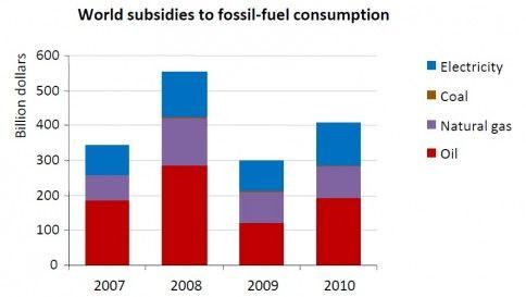 subsidie fossiele industrie wereldwijd IEA