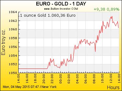 Gold Chart   Goldpreis Euro   24 Stunden