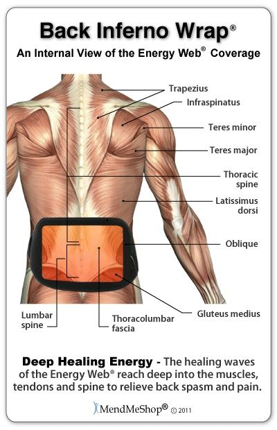 The Inferno Wrap speeds the healing of back tendon strain, muscle pulls, and tears | Health