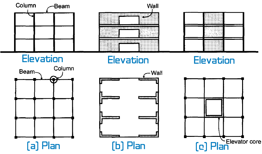 Image Result For Structural System Building Section How To Plan Concrete Building