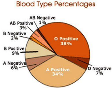 Image result for rh negative percentage