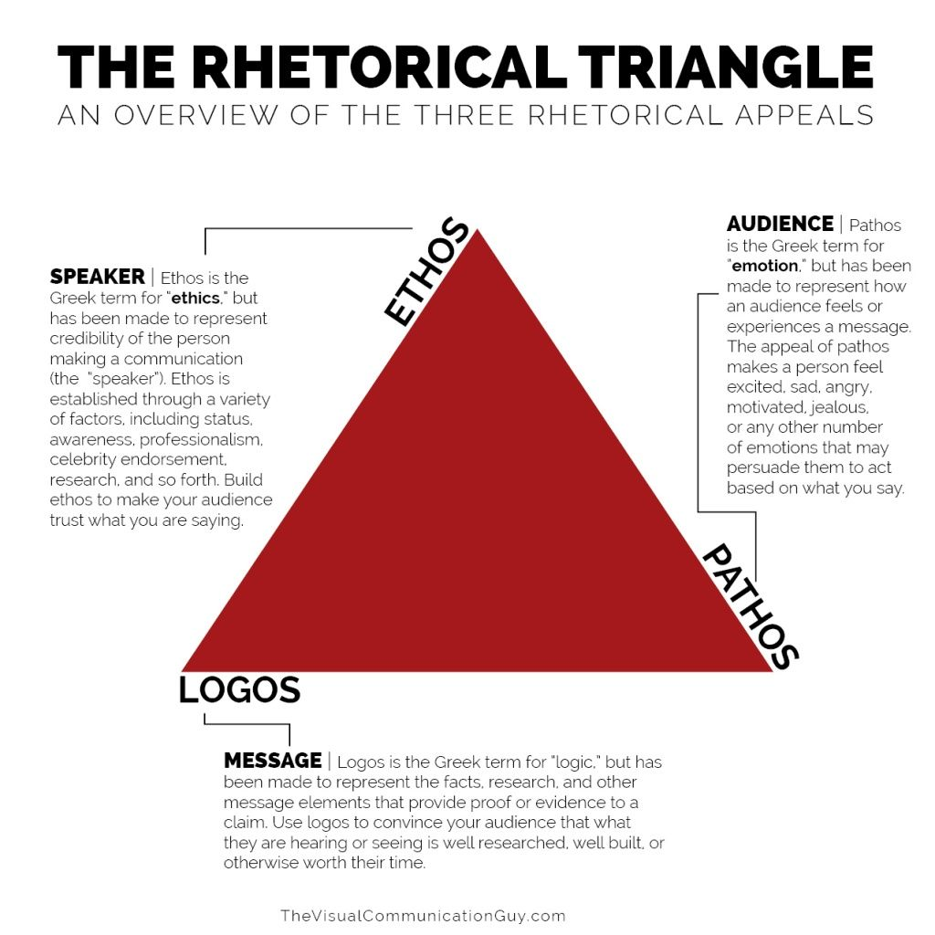 The Rhetorical Appeals Rhetorical Triangle The Visual