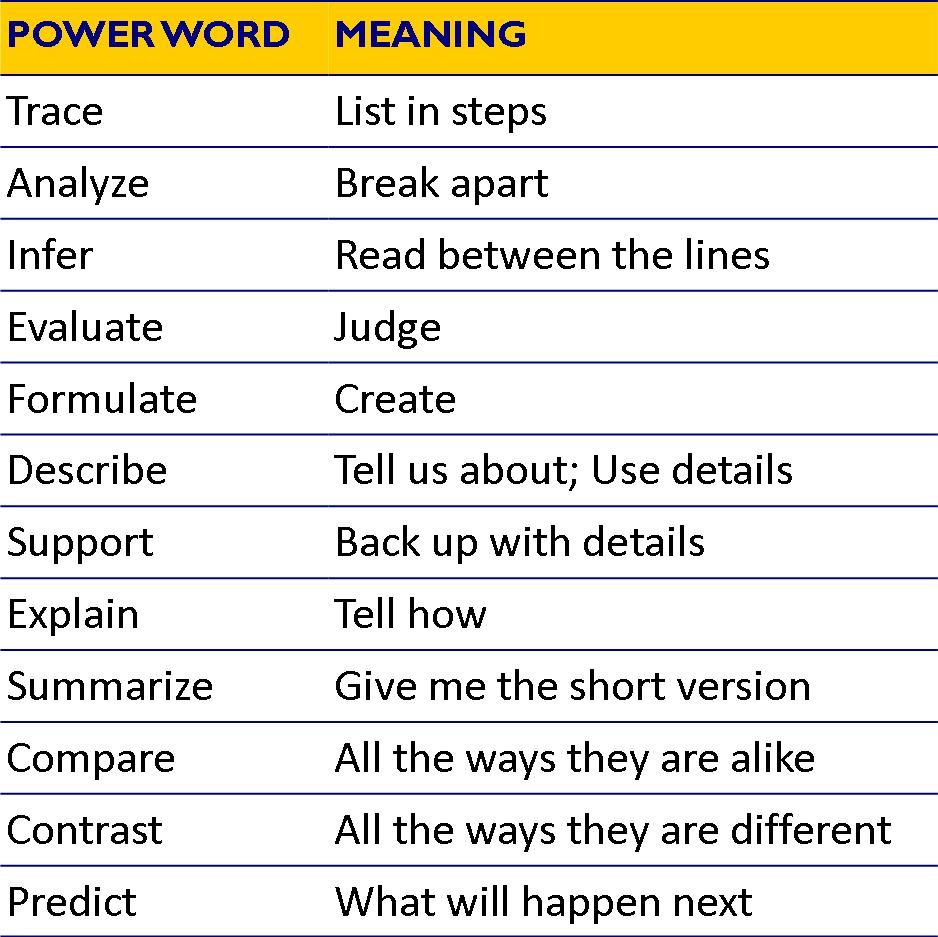 12 Powerful Words Helping Students Understand The Language In