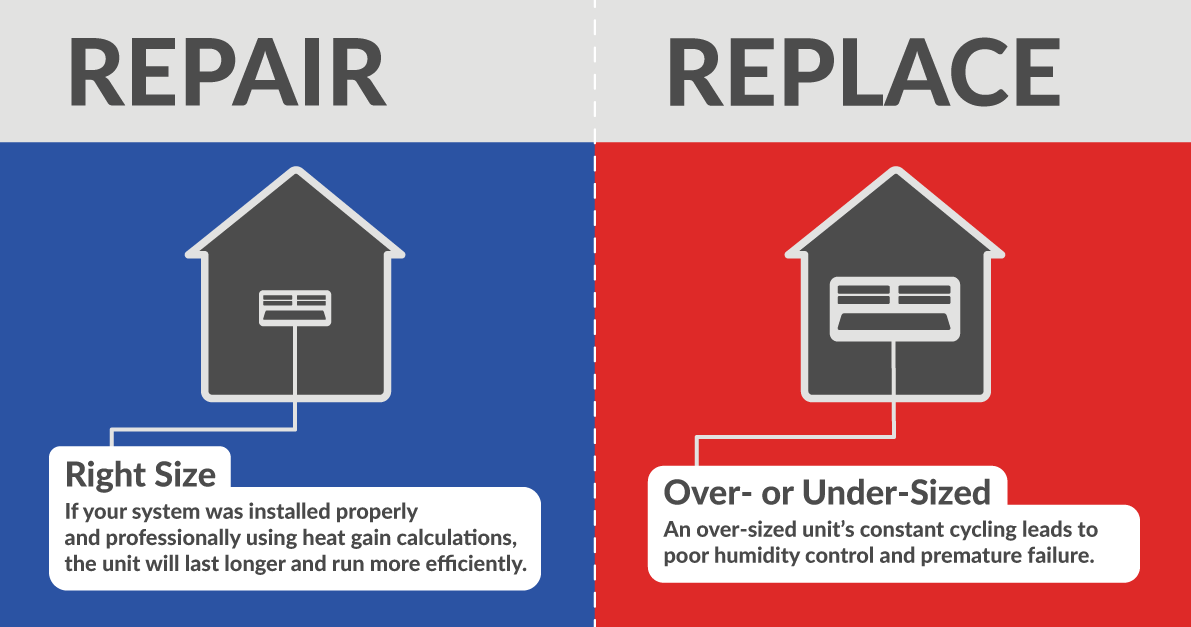 Repair Or Replace Bryant When It Comes To Hvac Improvement