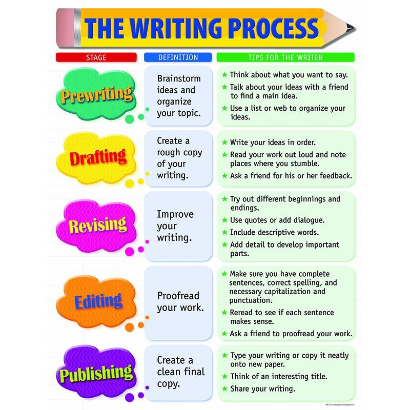 what is the writing process What is the writing process teaching the writing process focuses on the  organization of ideas and expressing them in a format that others can understand.