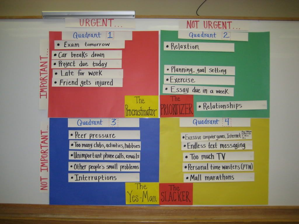 Stephen R Covey S Four Time Quadrants Photo Img