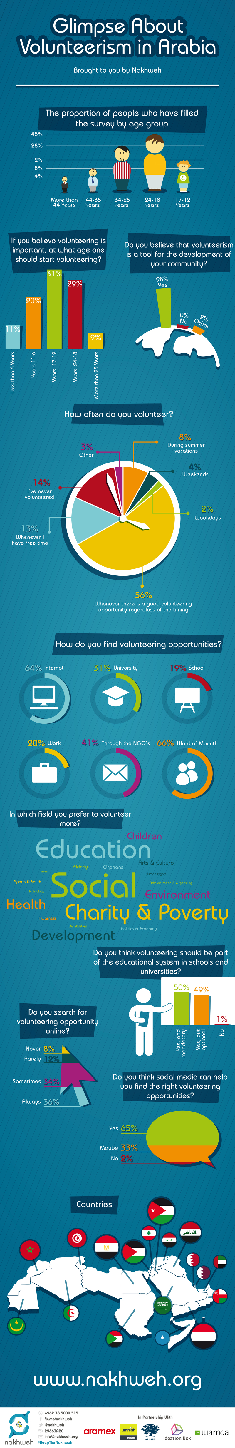 This is a great infographic about how people in the Arab world think about  volunteering