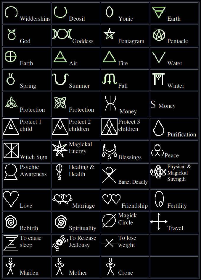 The 46 Symbols Used By Witchcraft To Perform Magic Spells
