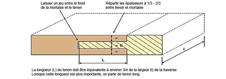 visuel des r gles d 39 assemblage tenon mortaise bois pinterest design process woodworking. Black Bedroom Furniture Sets. Home Design Ideas