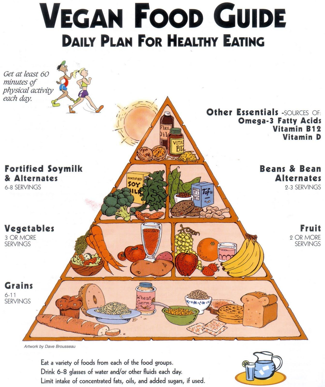 Vegetarian Food Pyramid Food Pyramid Vegan Food Pyramid Vegan Nutrition Food Pyramid