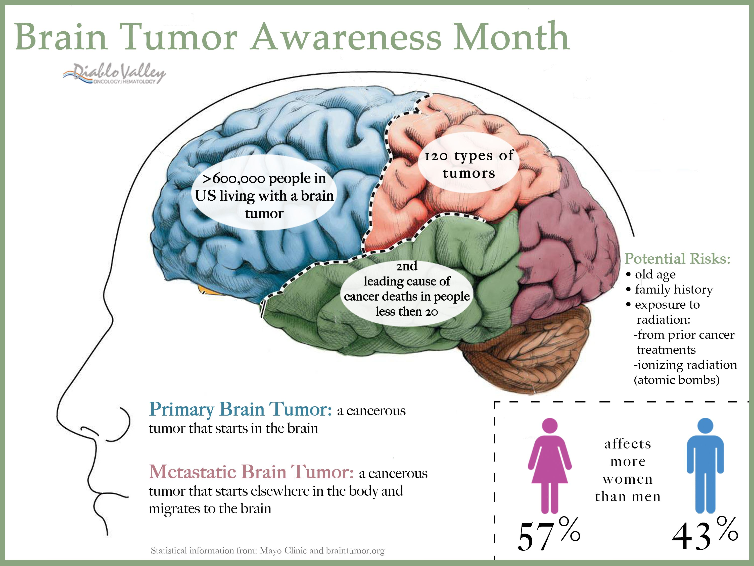 brain tumors Primary brain tumors originate in the cells and tissues that make up the brain and central nervous system medical science can't pinpoint exactly what causes the develop brain tumors however, there are common factors that make some people more susceptible than others.