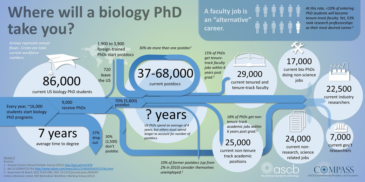 Is it morally acceptable to hire postdocs? Phd student