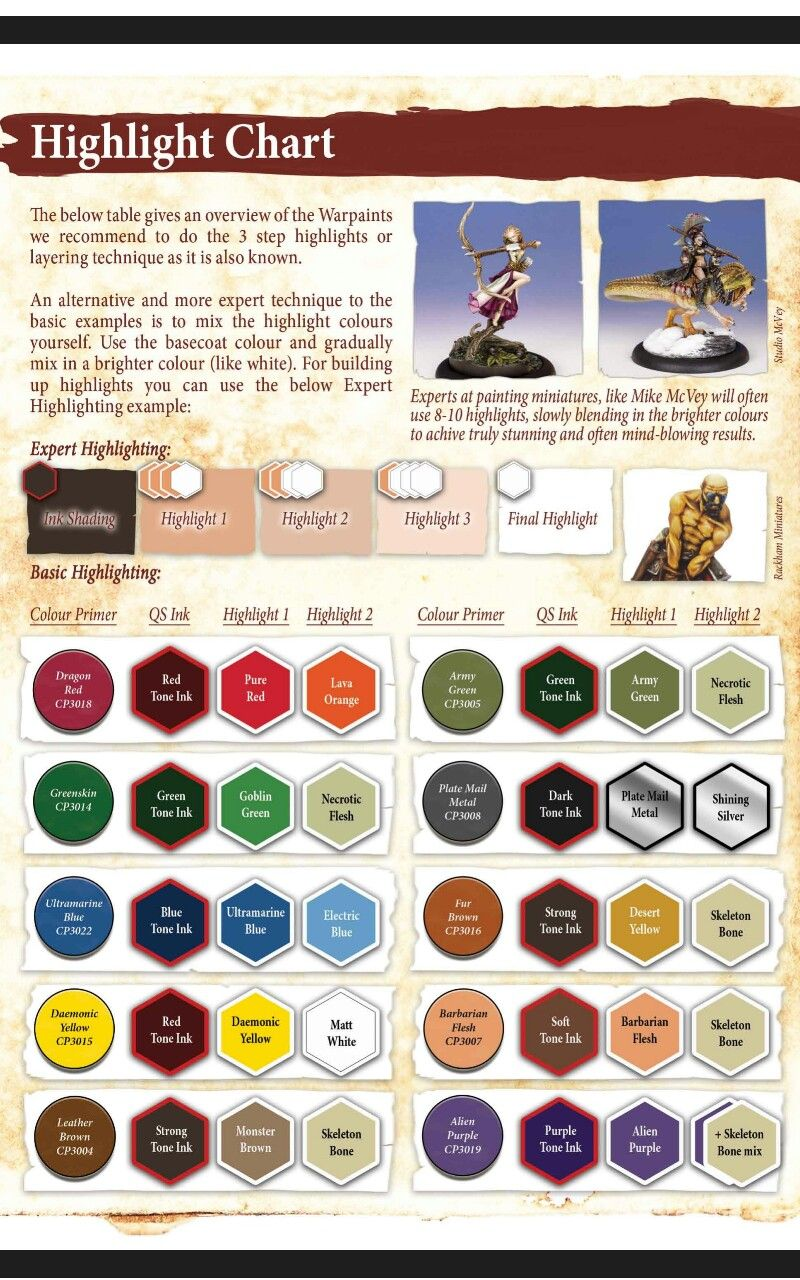Highlight Chart For Miniature Figures Painting Figurines Miniature Figures Fantasy Paint Charts