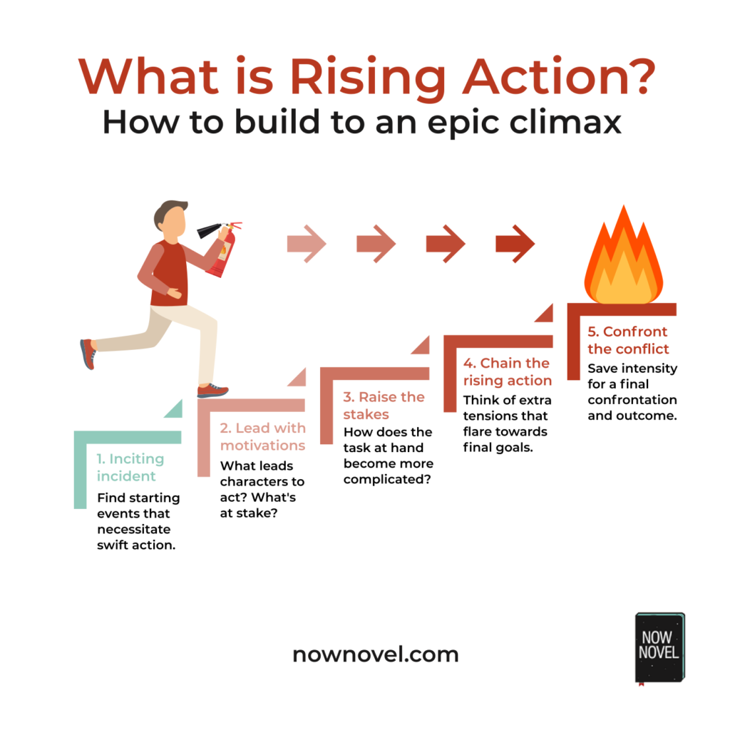 what is rising action building to an epic climax  now
