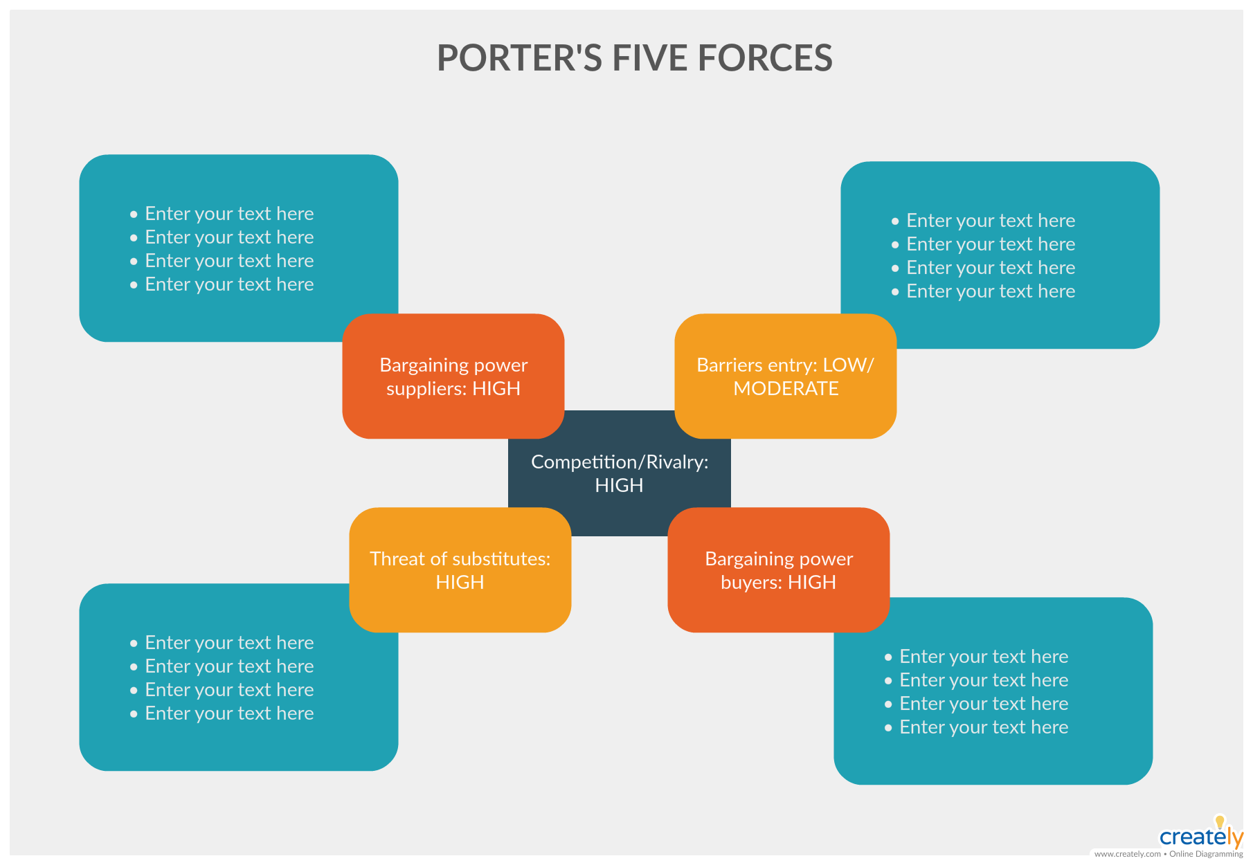 Porters Five Forcesysis
