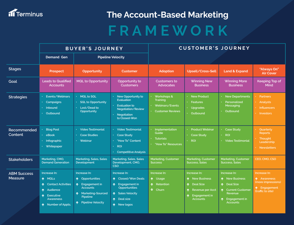 From the B2B Buyer's Journey to the Customer Experience