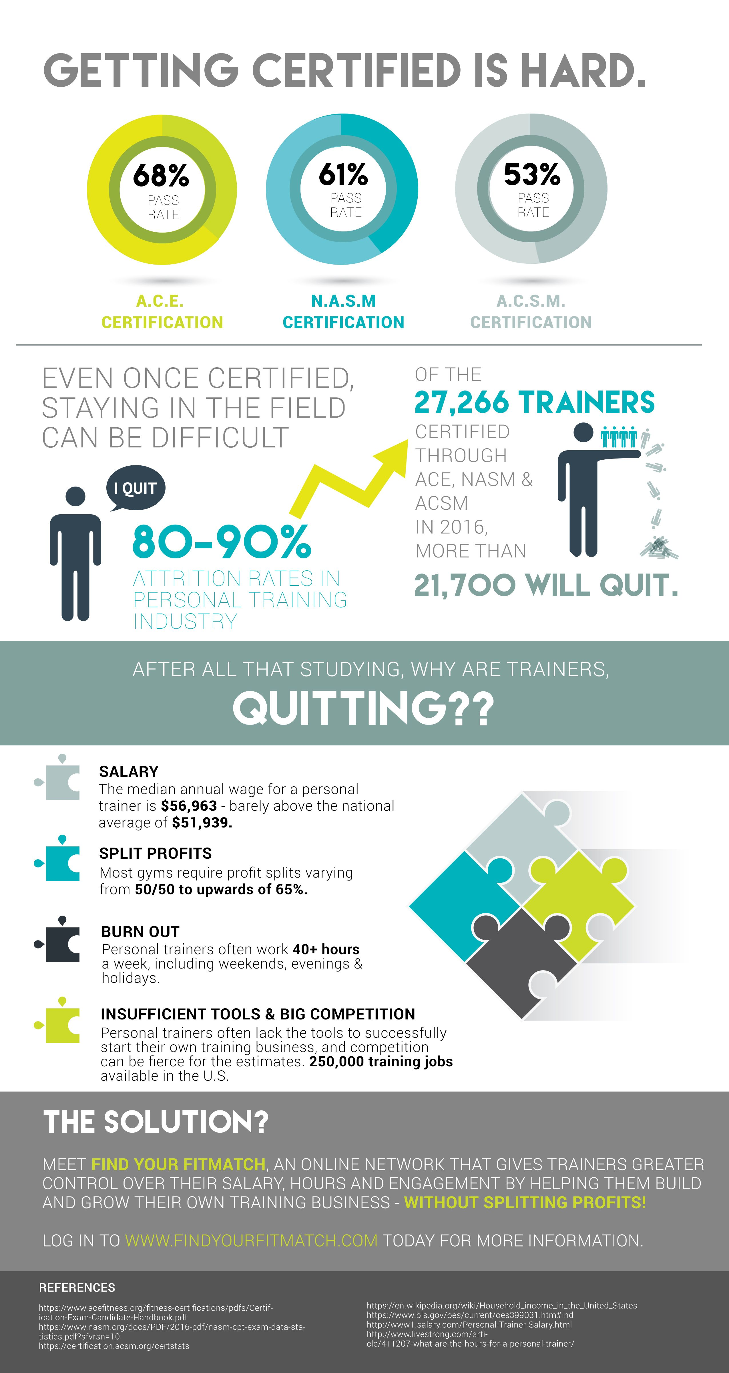 Pin by FitMatch on Trainer Business Tips Certified