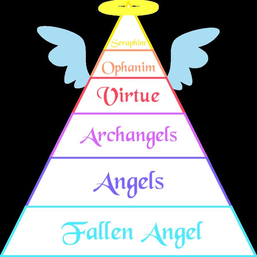 Angelic Ranks: Description, Hierarchy, and How Different Types Different From Each Other 14