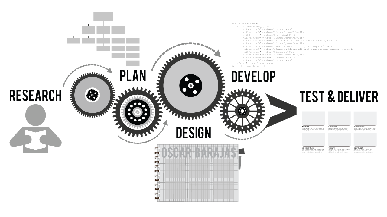 Web Design Process Infographic Web Development Design Web Design Company Web Design Tips