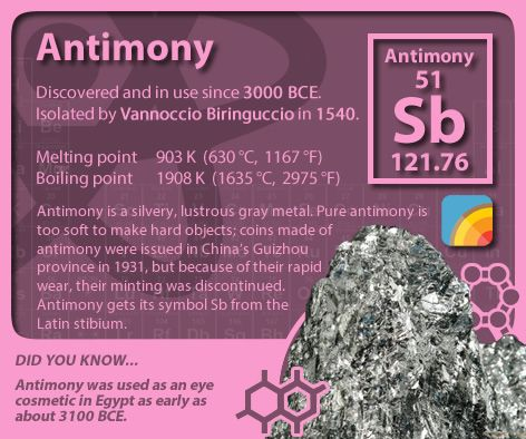 Periodictableofelements Periodictable Antimony Periodic Table Of