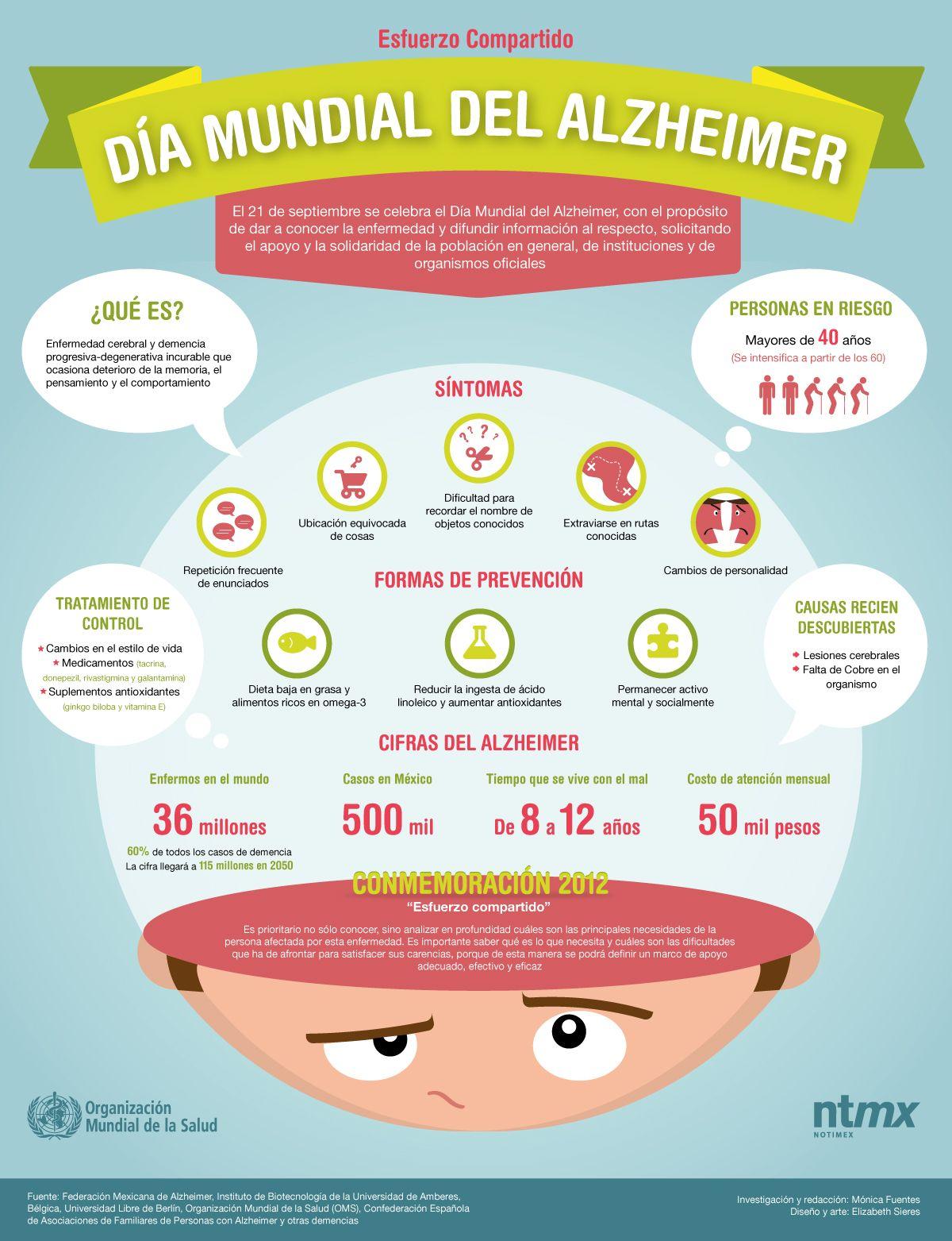 Arcano 7 Infografía Día Mundial contra el Alzheimer