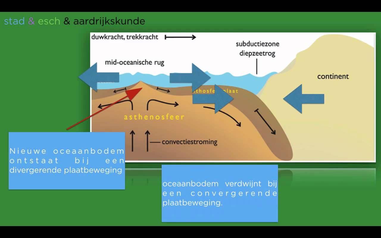 Wereldwijs havo 4/5 hoofdstuk 5 §3 platentektoniek, Domein Aarde