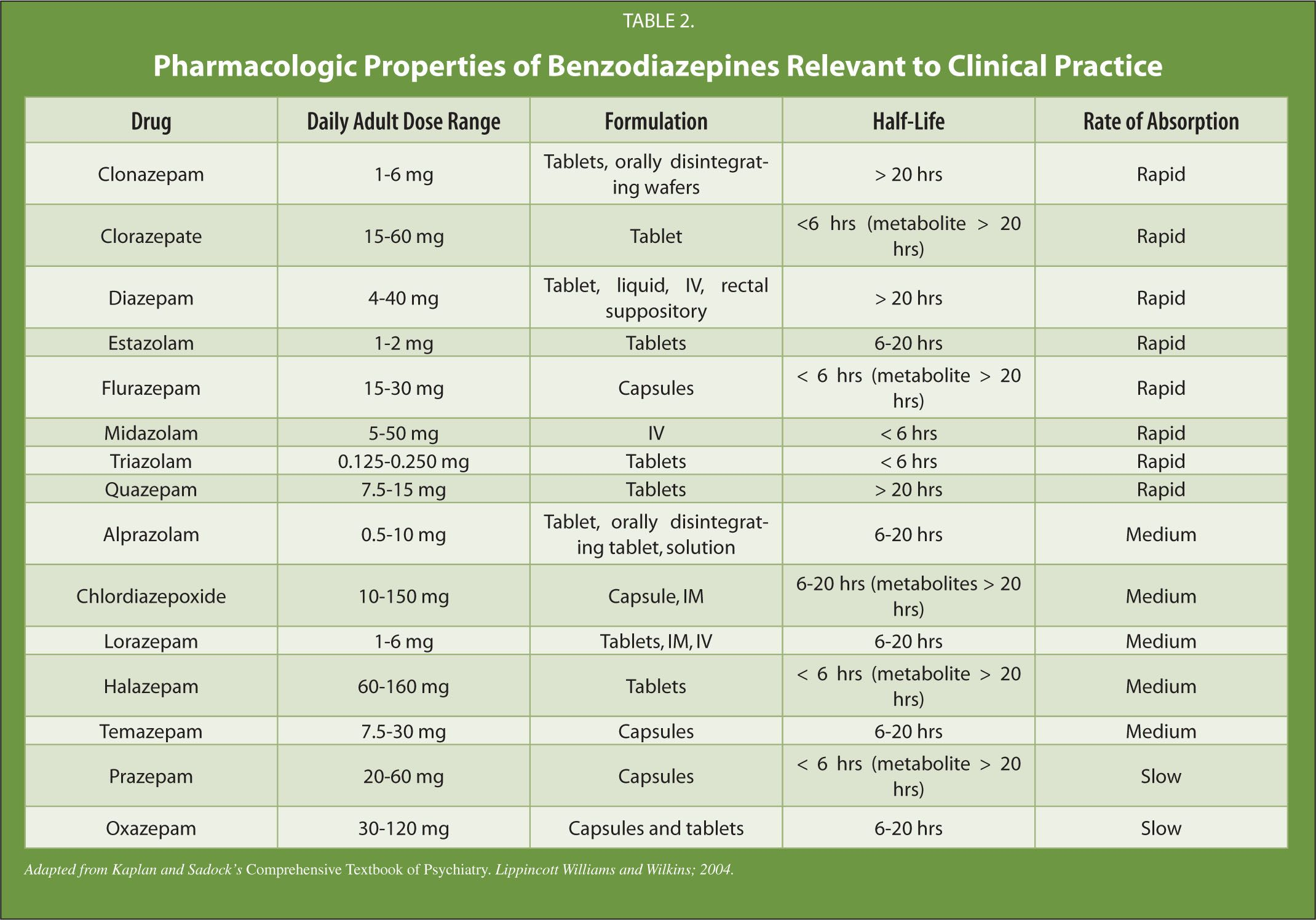 Benzodiazepine Comparison