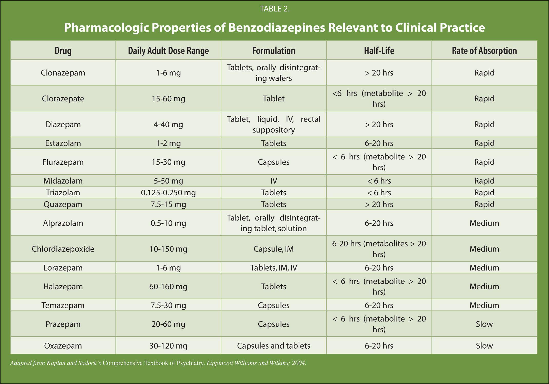 Benzodiazepine Comparison
