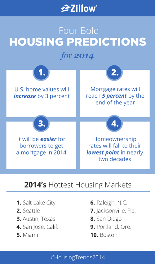 Pin On Home Buyers