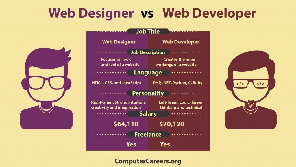Best Coding Bootcamp Learn Coding Data Analytics Skillspire Learn Web Design Web Design Quotes Web Design