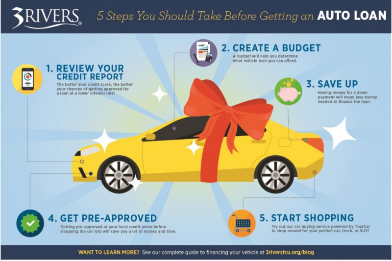 5 Steps To Take Before You Apply For An Auto Loan 3rivers Federal Credit Union Car Loans Loan How To Apply