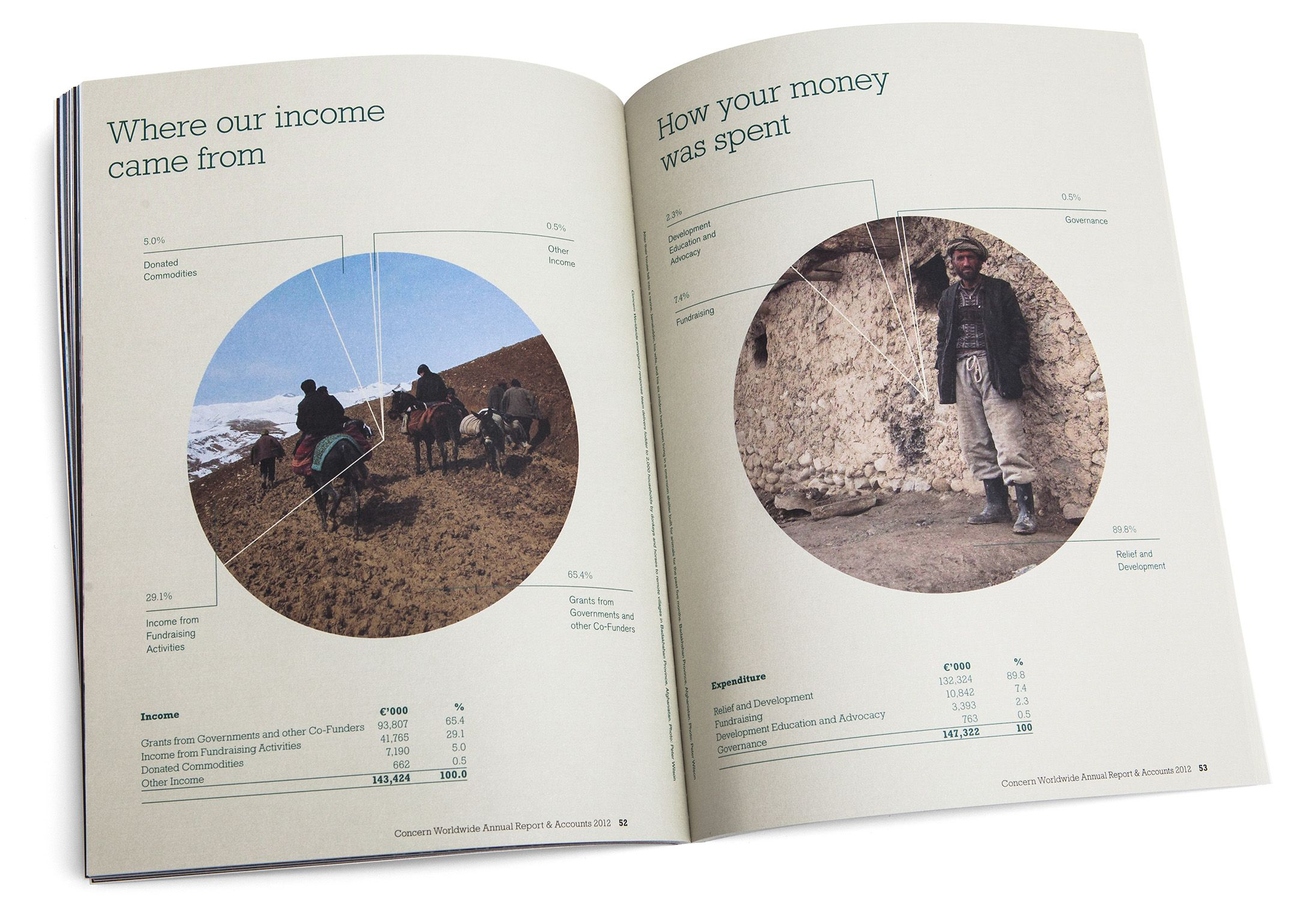 Concern Worldwide Annual Report - Graphis