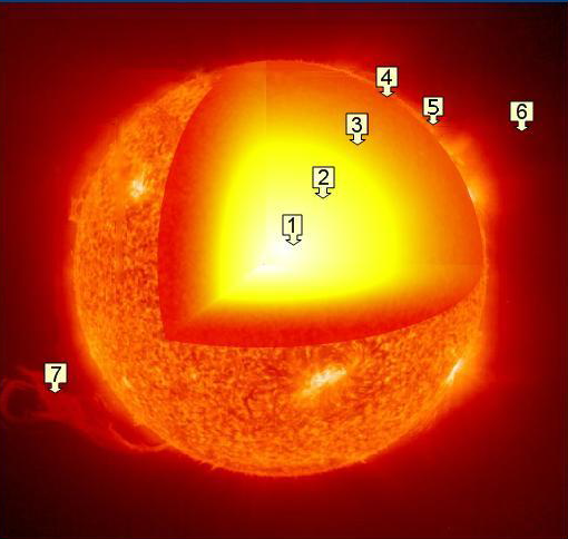 Layers of the Sun Description Layers of the sunpng – Layers of the Sun Worksheet