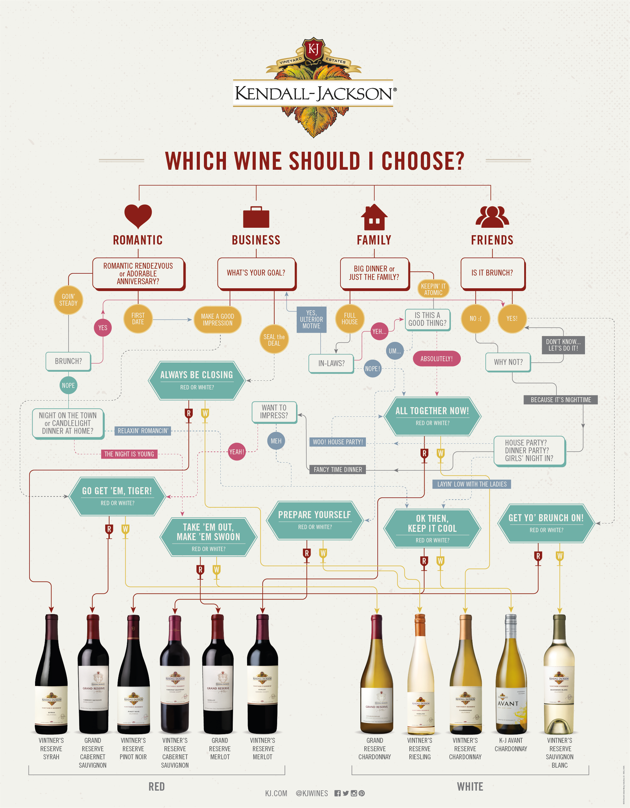 Which wine to choose