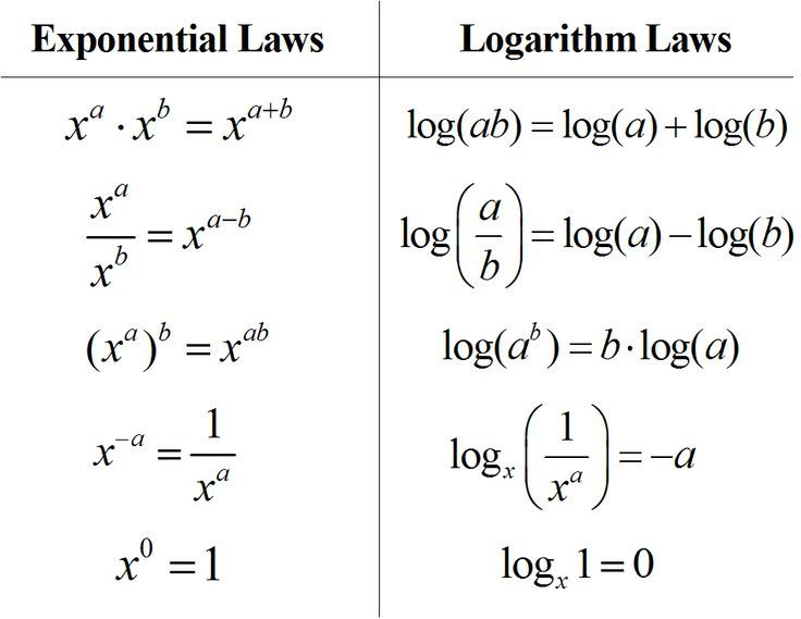 Rules of Logarithms & Exponents. I deal with logarithms ...