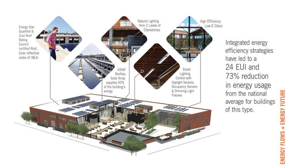 Hughes Warehouse Adaptive Reuse Aia Top Ten Adaptive Reuse Reuse Warehouse