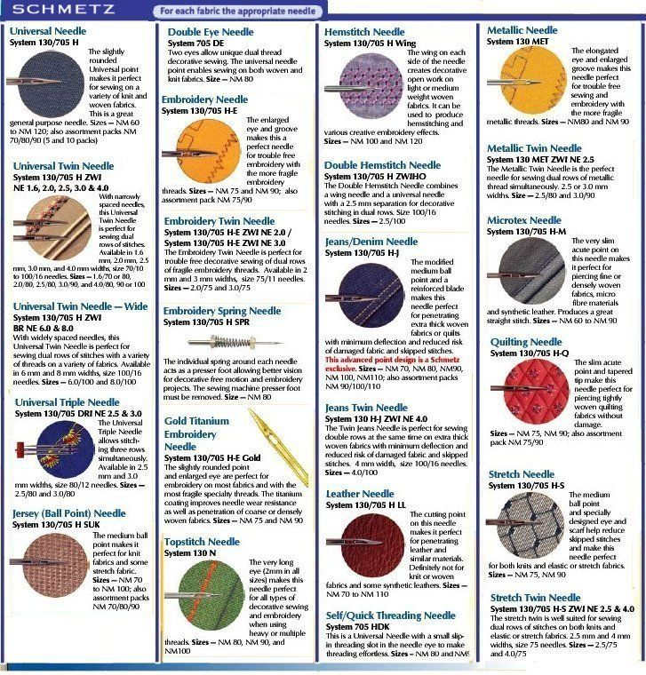 Schmetz Needle Chart | Embroidery Tools & Machines | Pinterest ...