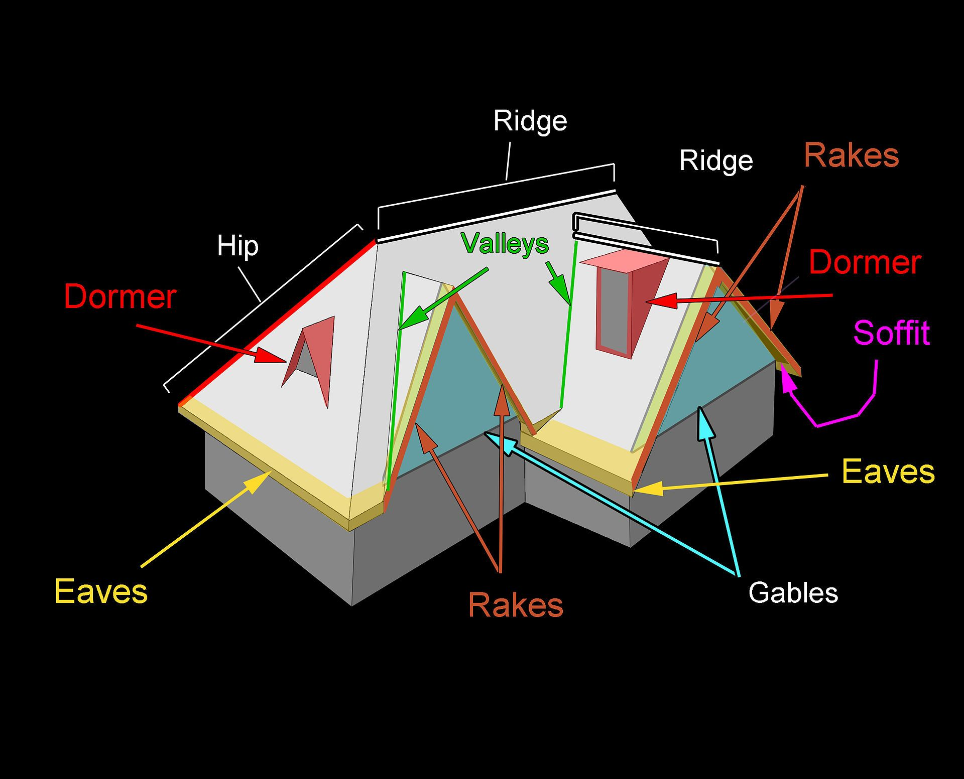 Terminology Of Some Roof Parts Roof Shapes Roofing Calculator Roof Architecture