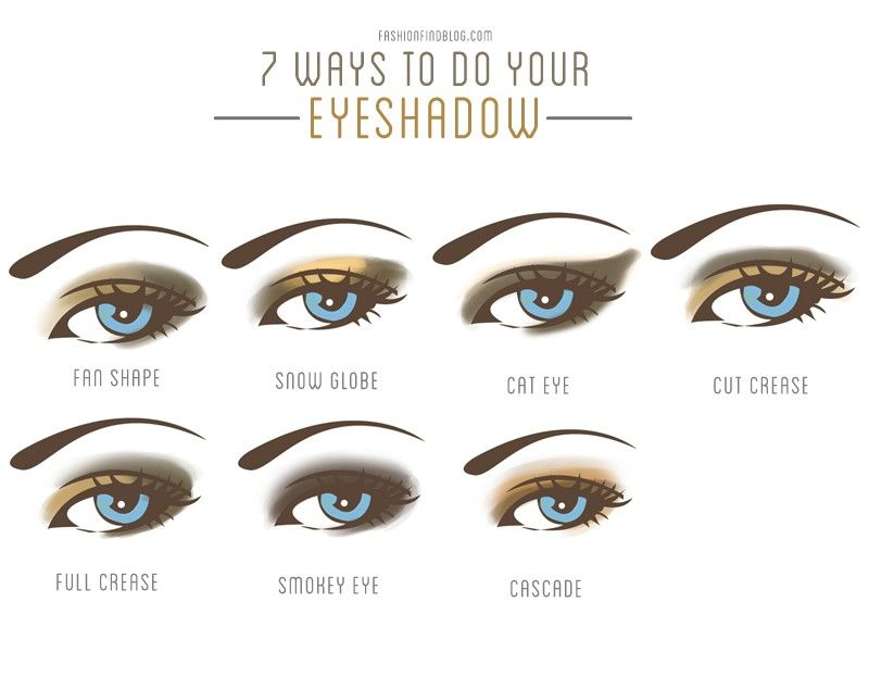 7 Ways To Do Your Eyeshadow This Article Covers What Brushes To
